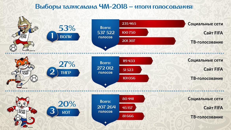 Результаты народного голосования