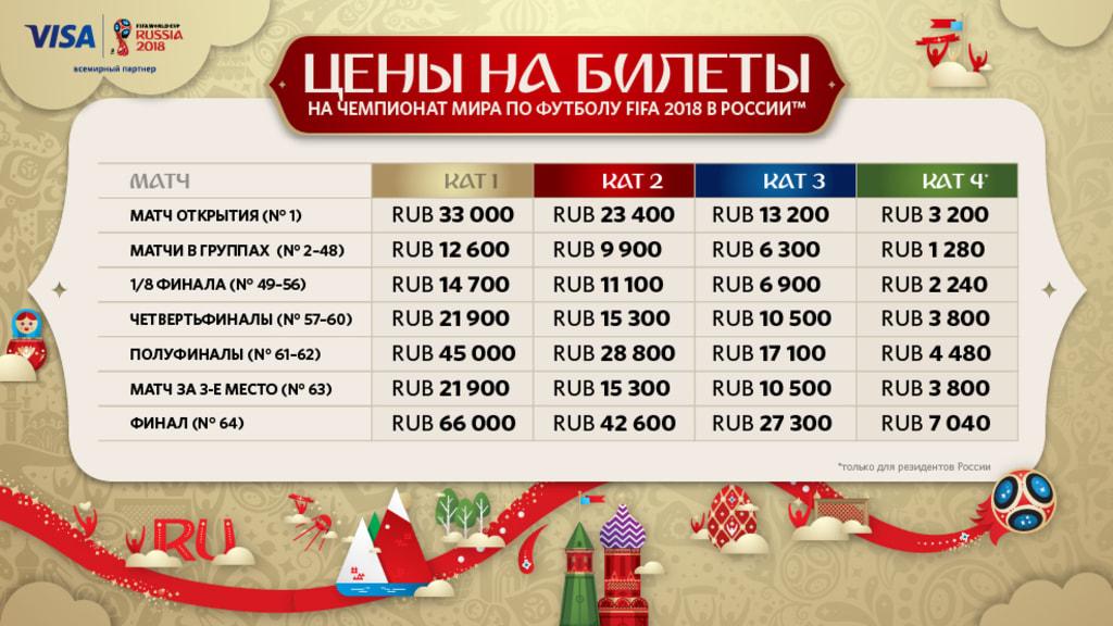 Цены на билеты ЧМ-2018 по футболу в России